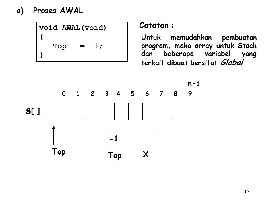 a) Proses AWAL Catatan : void AWAL(void) { Top = -1; } n-1 S[ ] -1 Top